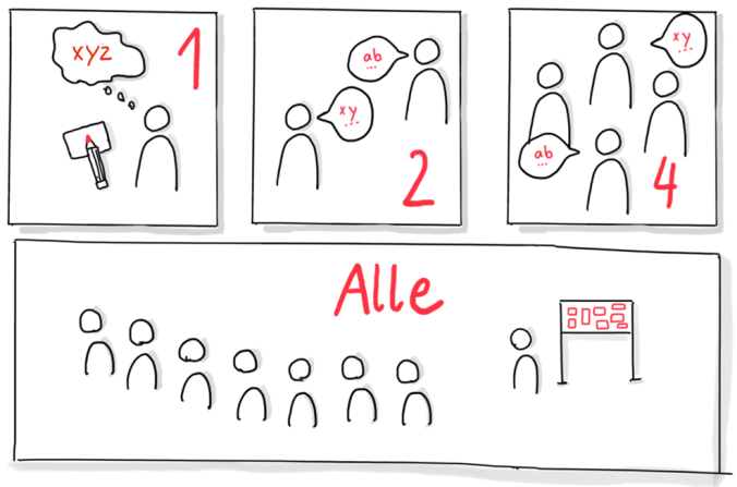 1-2-4-Alle-Methode Grafik